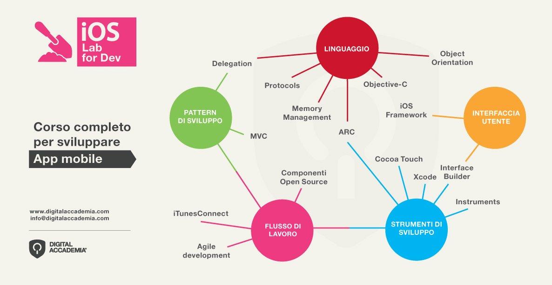 digital_accademia_ios_lab_manifesto